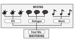 difference between mixing and mastering